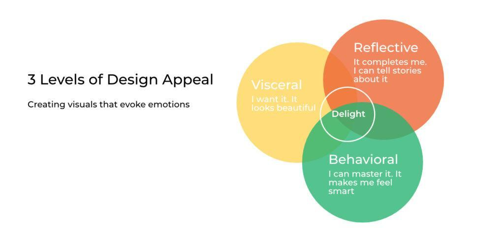 emotional design brand design principles