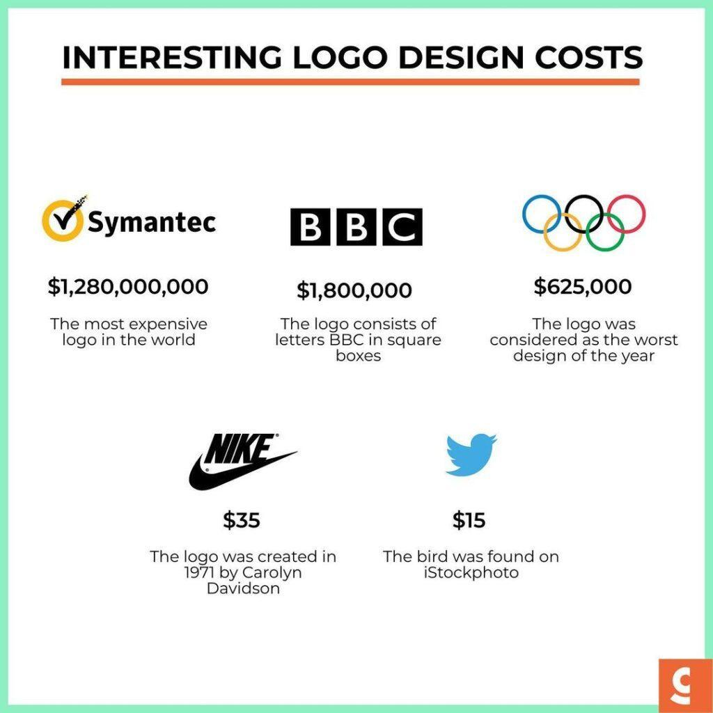 Famous Logos And How Much They Cost