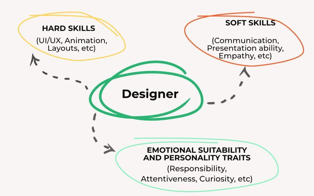 デザイナー スキルと性格