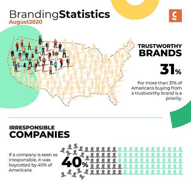 Branding Stats