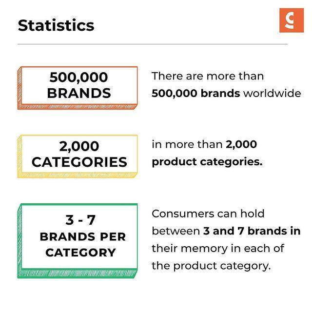Brands Categories