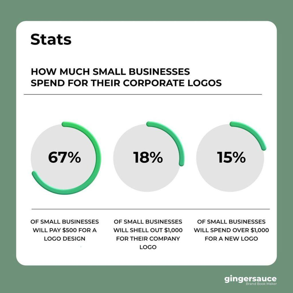 How Much Small Businesses Spend On Their Corporate Logo