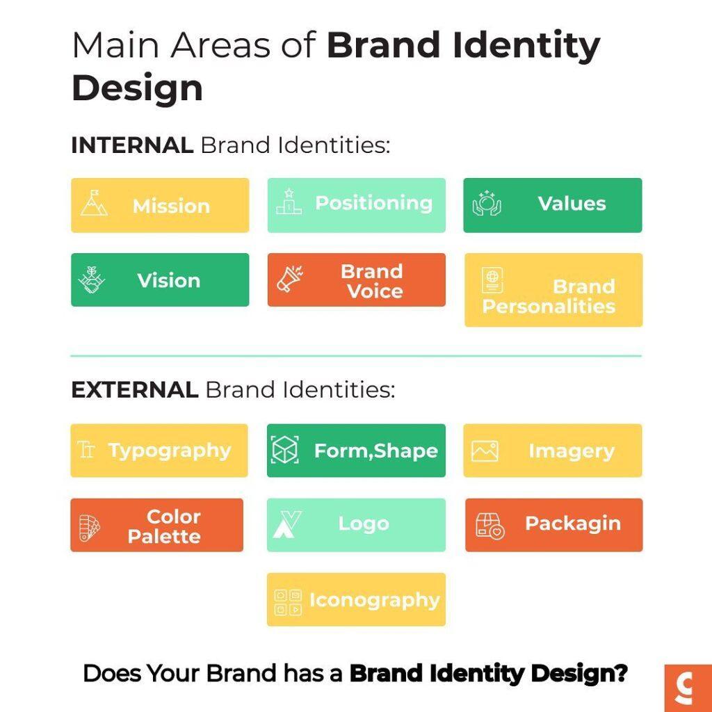 Key Elements Of Brand Identity Design