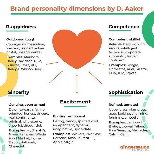 The Five Dimensions Of Brand Personality