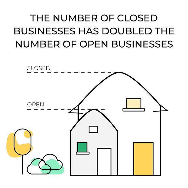Closed Businesses