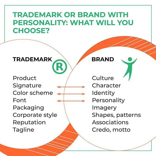 Trademark Vs. Brand